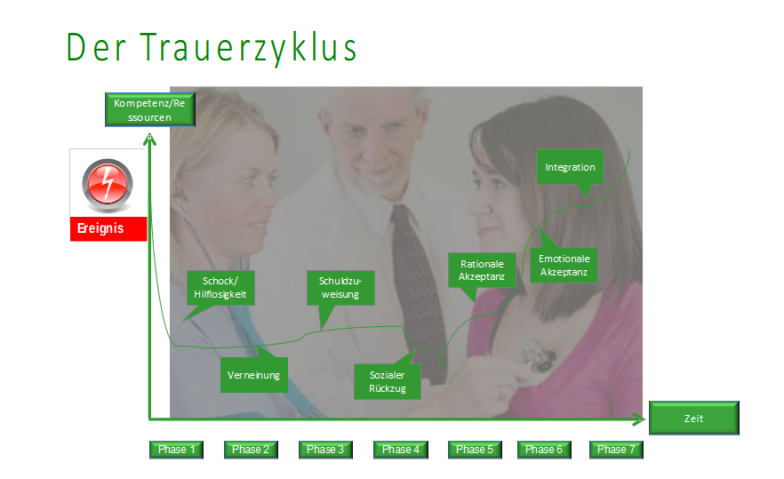 Trauerzyklus - Brustkrebs